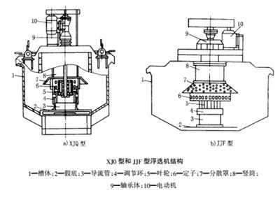 XJQ-JJF型机械搅拌浮选机11.png