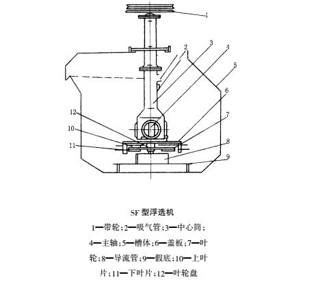 SF型机械搅拌浮选机-11.png