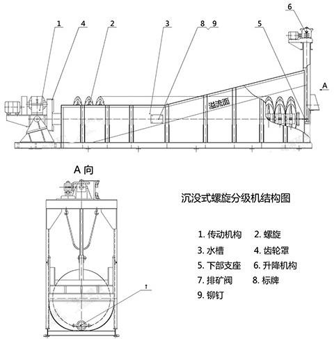 沉没式螺旋分级机11.png