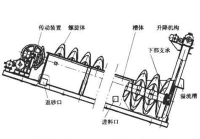 高堰式螺旋分级机11.png