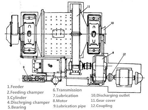 湿式格子型球磨机22.png