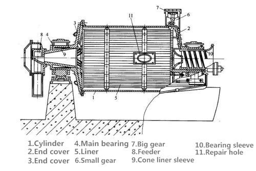 湿式溢流型球磨机22.png