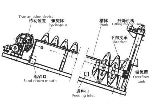 高堰式螺旋分级机22.png