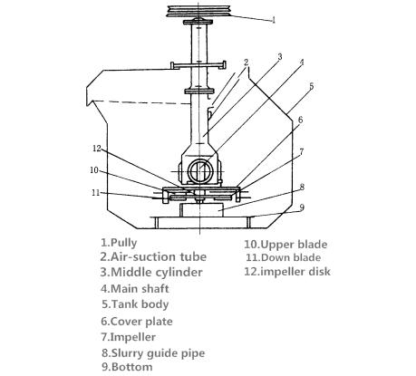 SF型机械搅拌浮选机-22.png