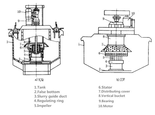 XJQ-JJF型机械搅拌浮选机22.png