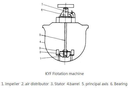 XCFKYF充气机械搅拌浮选机222.png